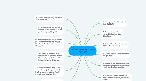 Mind Map: 12 CIRI GEREJA YANG SEHAT