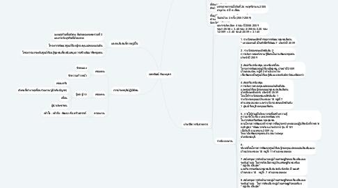 Mind Map: เจตพัฒน์ กันยะบุตร