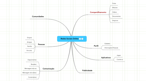 Mind Map: Redes Sociais Online