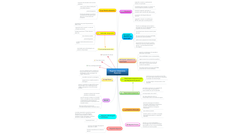 Mind Map: Regimes Aduaneiros Especiais