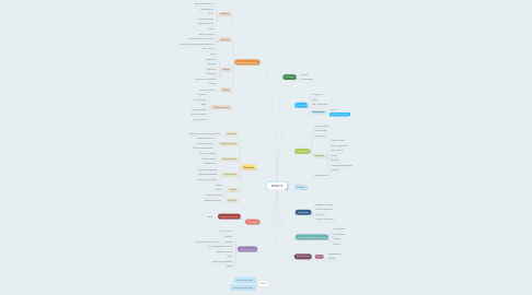 Mind Map: SGEW19