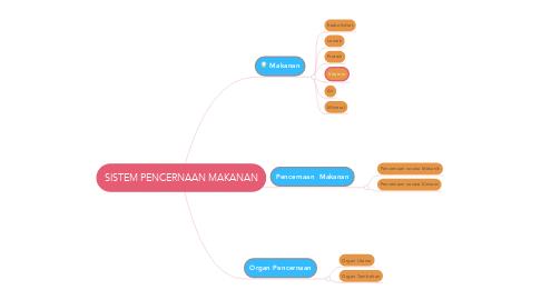 Mind Map: SISTEM PENCERNAAN MAKANAN