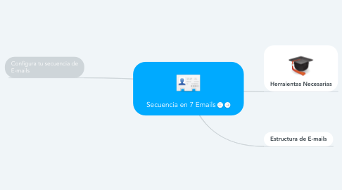 Mind Map: Secuencia en 7 Emails