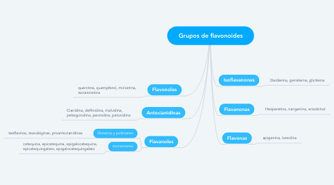 Mind Map: Grupos de flavonoides