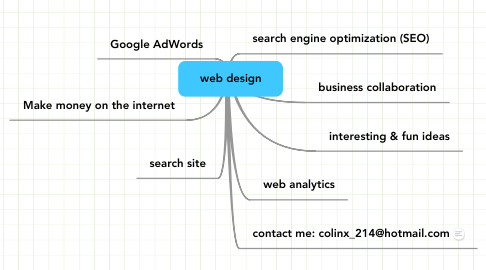 Mind Map: web design