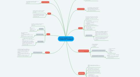 Mind Map: FINANCIAMIENTOS AL COMERCIO EXTERIOR