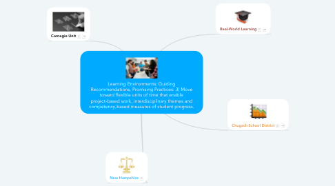 Mind Map: Learning Environments: Guiding Recommendations, Promising Practices: 3) Move toward flexible units of time that enable project-based work, interdisciplinary themes and competency-based measures of student progress.