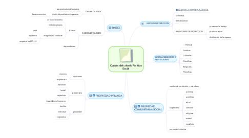 Mind Map: Causas del criterio Político Social