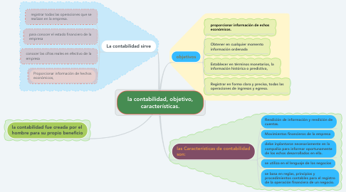 Mind Map: la contabilidad, objetivo, características.