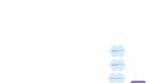 Mind Map: LOS DIFERENTES TIPOS DE INGRESOS.