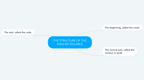 Mind Map: THE STRUCTURE OF THE ENGLISH SYLLABLE