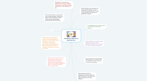 Mind Map: ANOREXIA NERVIOSA RESTRICTIVA