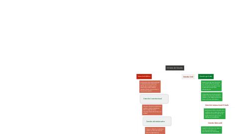 Mind Map: División del Derecho