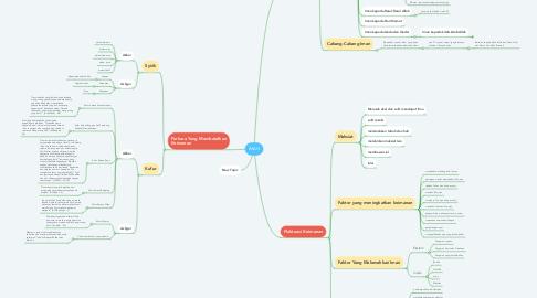 Mind Map: IMAN