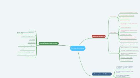 Mind Map: Incident critique