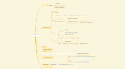 Mind Map: Cohort Week 7/8