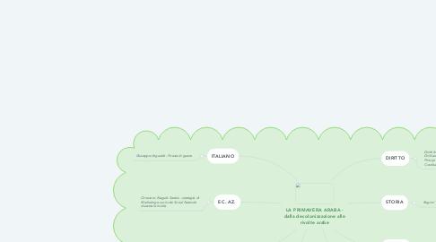 Mind Map: LA PRIMAVERA ARABA - dalla decolonizzazione alle rivolte arabe