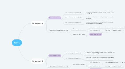 Mind Map: Тесты