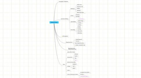 Mind Map: Weblogs als Quelle