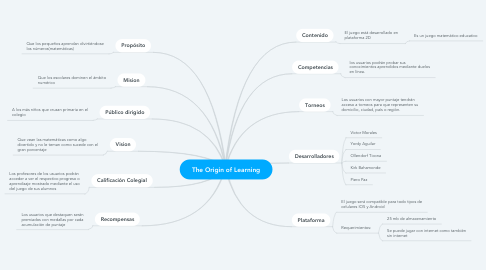 Mind Map: The Origin of Learning