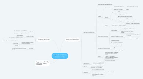 Mind Map: Núcleo de Gestão do Conhecimento