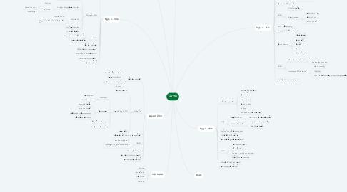 Mind Map: HKQD