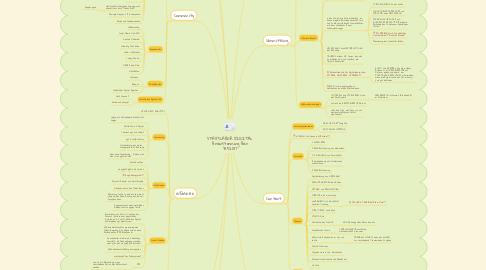 Mind Map: STADTLABOR DIGITAL Brainstorming Bar 31.5.2017