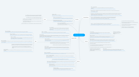 Mind Map: Panorama - Venezuela