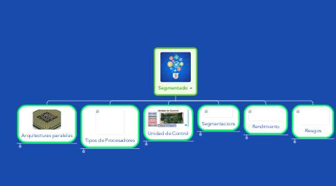 Mind Map: Segmentado
