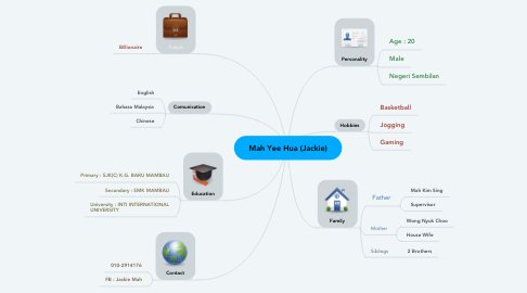Mind Map: Mah Yee Hua (Jackie)