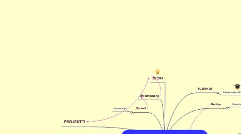 Mind Map: Kieli- ja harrastustoiminnan opettaminenTampereella ja lähikunnissa.