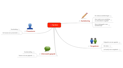 Mind Map: Spreken
