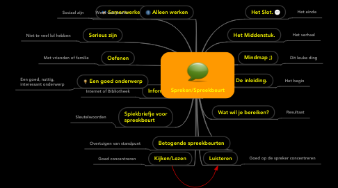 Mind Map: Spreken/Spreekbeurt
