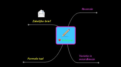 Mind Map: Schrijven