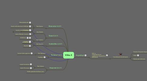 Mind Map: Viiko 3