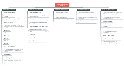 Mind Map: CONCEPCIONES DE LA INFANCIA