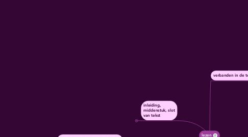 Mind Map: lezen