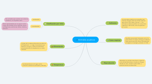 Mind Map: Animales acuáticos