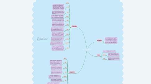 Mind Map: Tipos de Música
