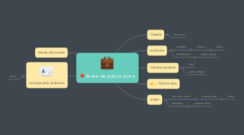 Mind Map: Avatar de publico alvo e