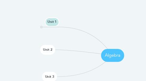 Mind Map: Algebra