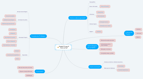 Mind Map: Projeto? O que é? Como se faz?