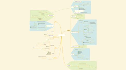 Mind Map: Knightmare Lands