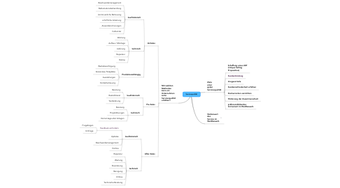 Mind Map: Servicequalität