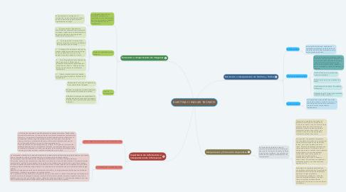 Mind Map: ELECTIVA II: INGLES TECNICO