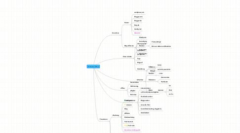 Mind Map: Publizieren mit Weblogs