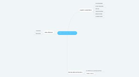 Mind Map: GENEALOGIA DA PSICOLOGIA
