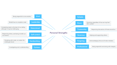 Mind Map: Personal Strengths