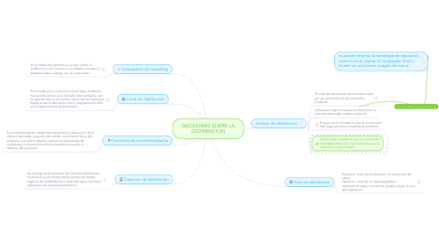 Mind Map: DECISIONES SOBRE LA DISTRIBUCION
