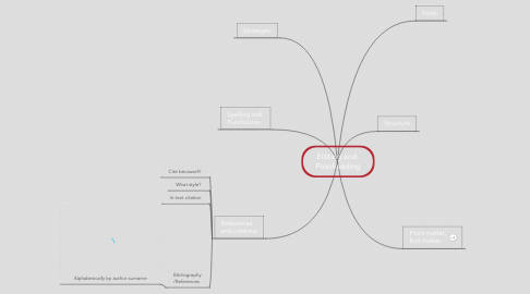Mind Map: Editing and  Proofreading
